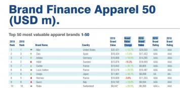 c6628bb3aae Названы самые дорогие бренды одежды в мире